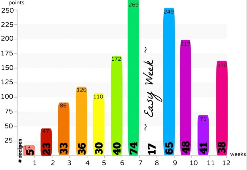 contest overall graph